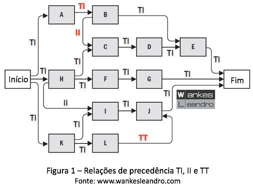 relações de precedência, Prof. Wankes Leandro