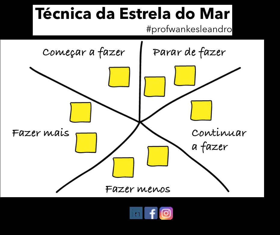 Técnicas Ágil Estrela do Mar, Starfish Method, Prof Wankes Leandro