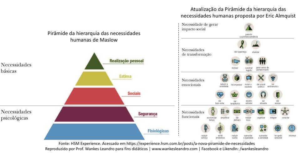 piramide de maslow e eric almquist, prof wankes leandro