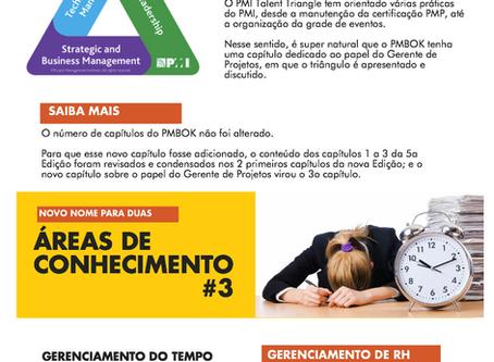 (Infográfico) Guia PMBOK 6a Ed: quais são as principais novidades