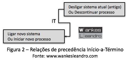 relação de precedência início a término, Prof. Wankes Leandro