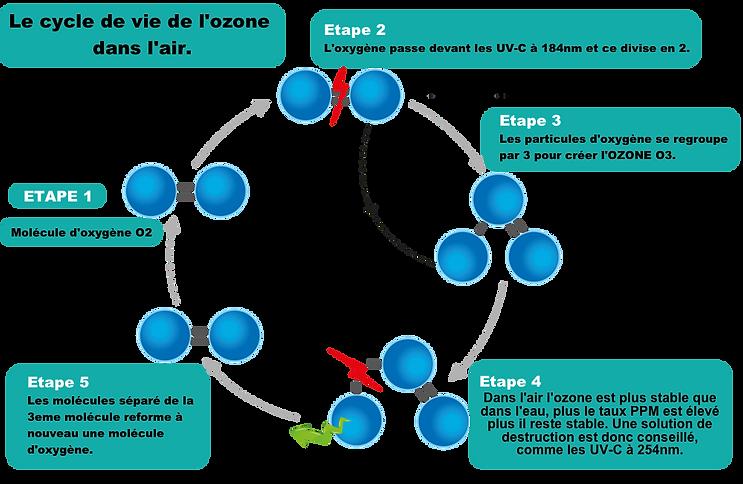 OZONE CYCLE AIR FR.png