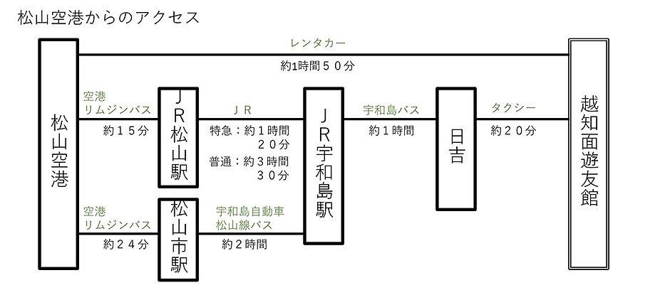 松山空港から遊友館へのアクセス