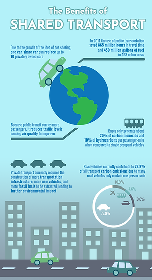 The Benefits of Shared Transport Poster