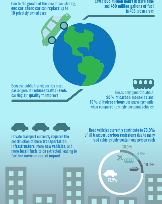 The Benefits of Shared Transport Infographic Poster