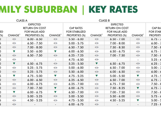 Cap Rates Compress Further In Tier II Cities