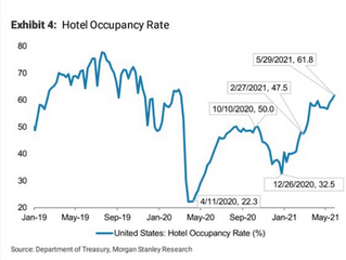 The Return of Business Travel Presents Opportunities in Efficiency Hotel Brands