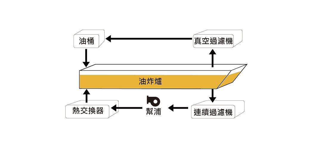 油炸流程補充-01.jpg