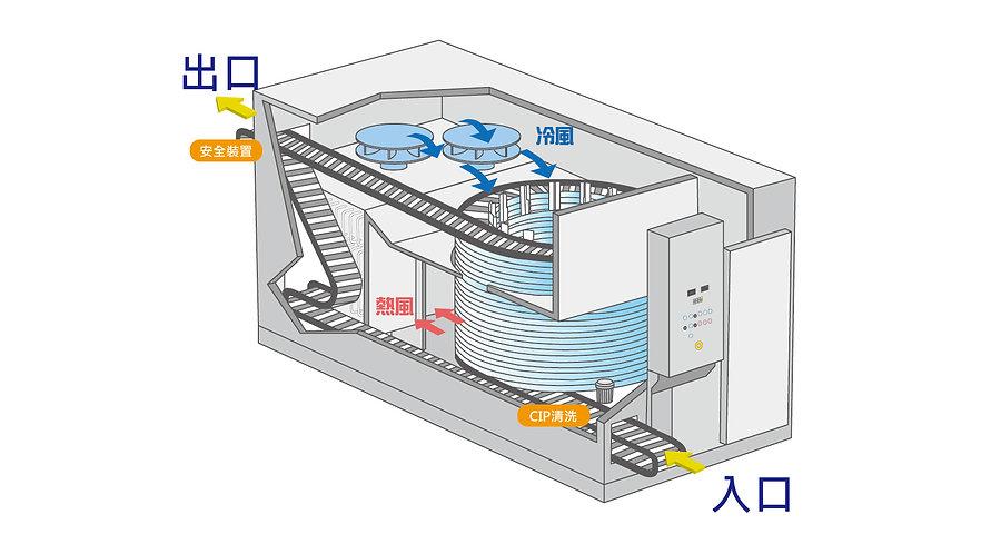 急速冷凍流程補充-01.jpg
