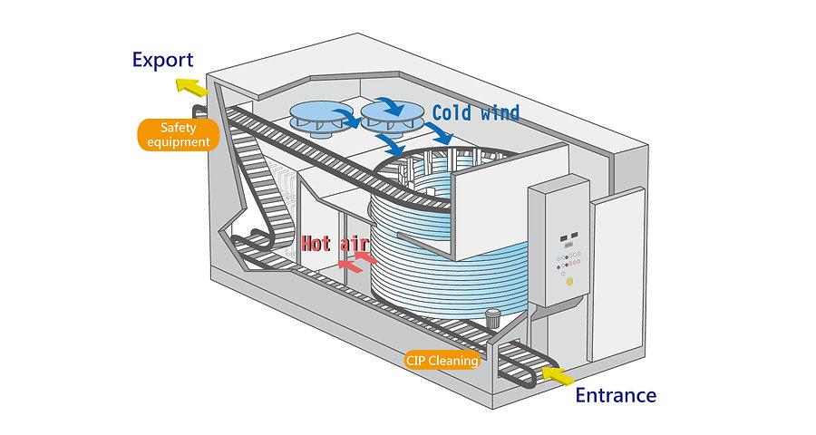 急速冷凍流程補充-ENG.jpg
