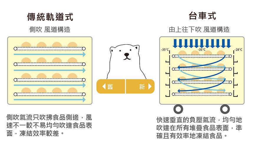 急速凍結機種對比-01.jpg