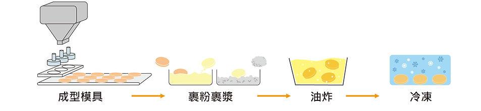 肉餅成型.裹粉裹漿.急速冷凍.潛行油炸流程-01.jpg