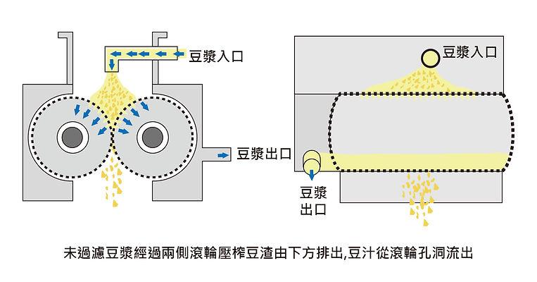 滾輪壓榨機流程補充-01.jpg