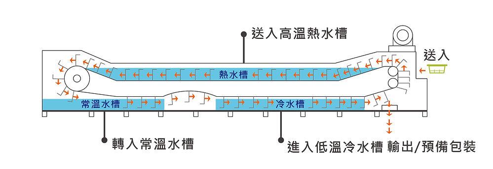豆腐低溫殺菌冷卻機流程補充-01.jpg