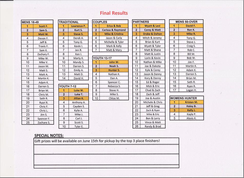 Final Standings.jpeg