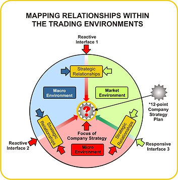 Mapping Relationships within the trading