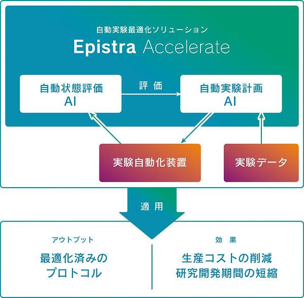 Epistra Acc.jpg