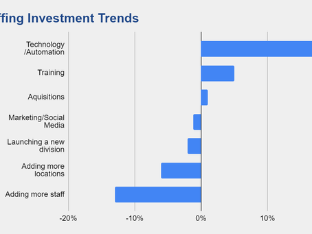 Drivers Behind Healthcare Workforce Technology Investment Growth