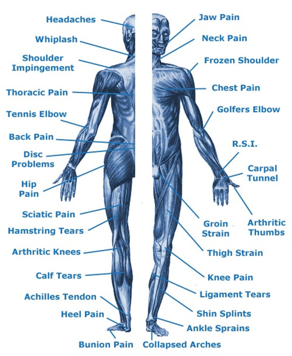 Santa Barbara Pain Management - Treated Conditions for Pain
