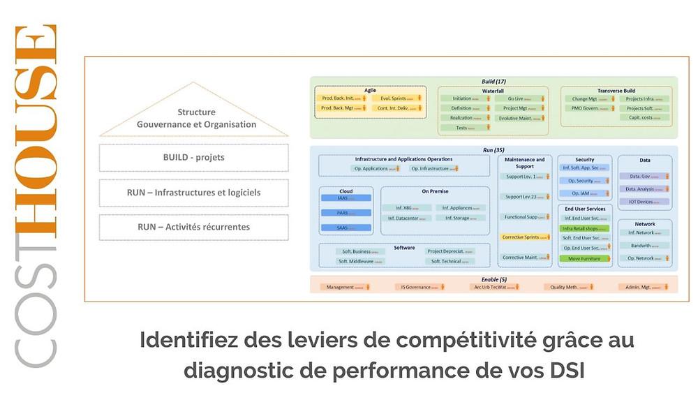 Diagnostic de performance DSI