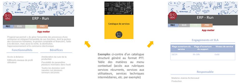 Valoptia - Catalogue de services IT
