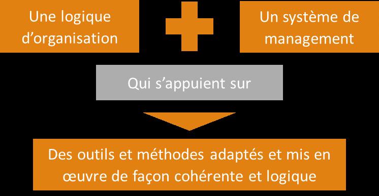 Organisation et Lean Management