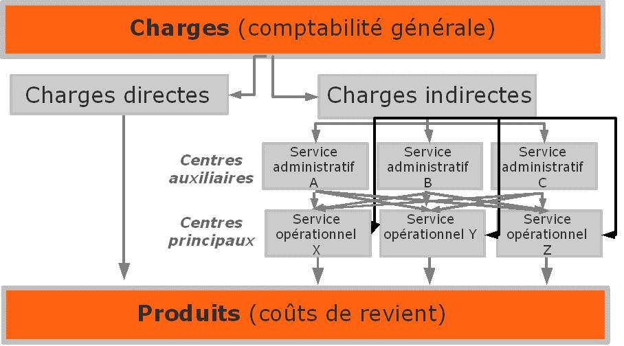 Méthode des coûts complets et charges indirectes