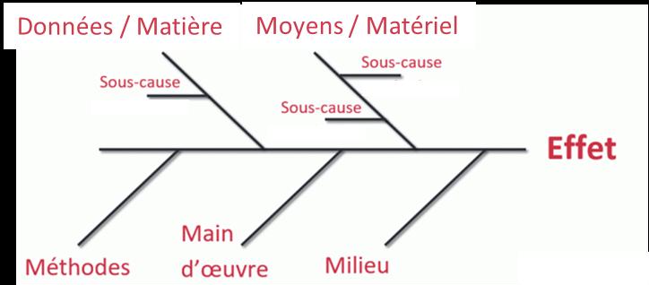Diagramme 5 M