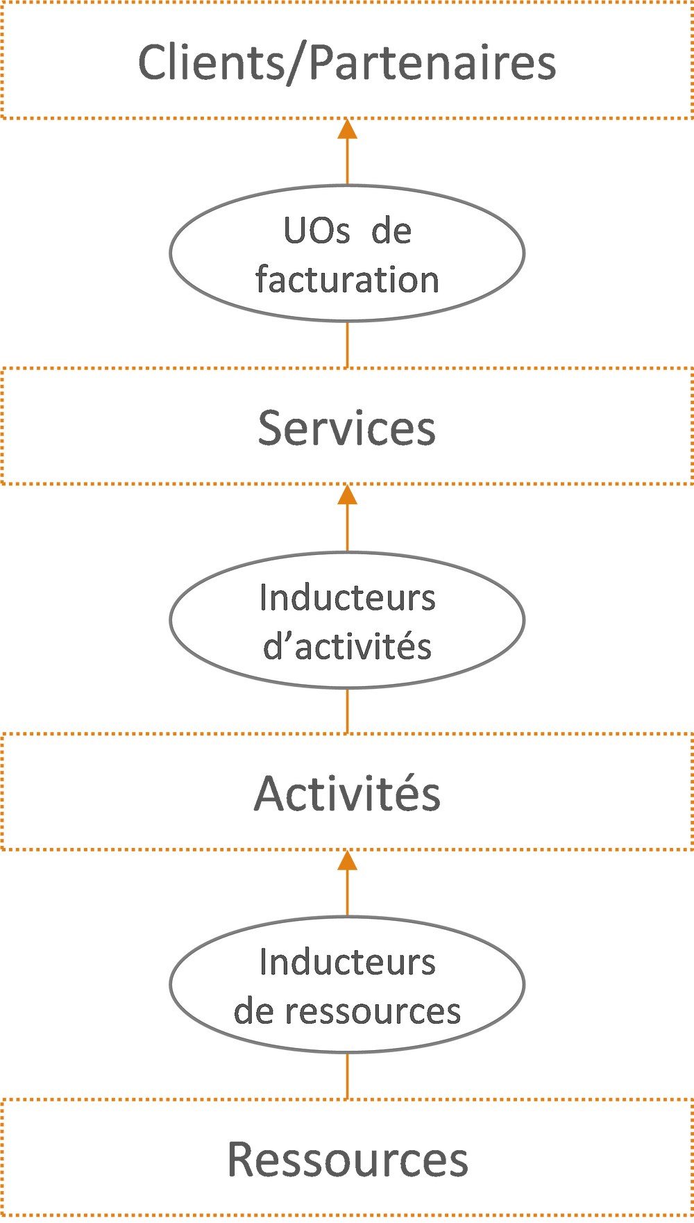 Méthode ABC Activity Based Costing