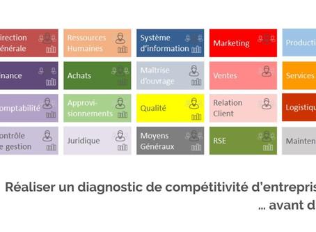 Évaluez la compétitivité de votre entreprise