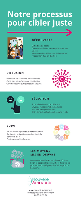 process_recrutement.png