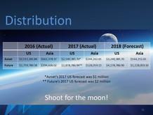Surge Distribution Statistics