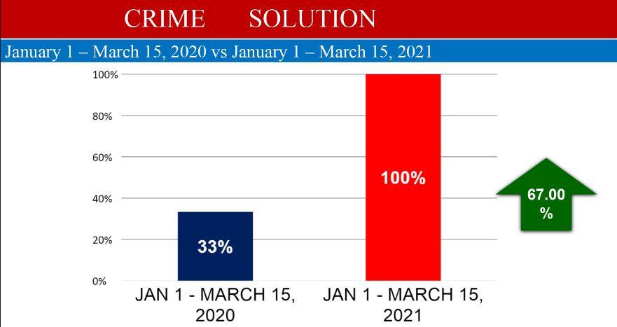 crime solution.JPG