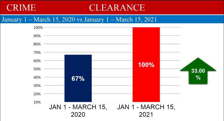 crime clearance.JPG
