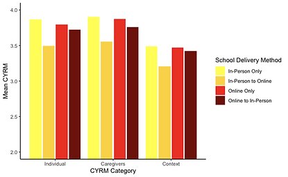 changes in school delivery CYRM.png