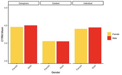 gender cyrm.png