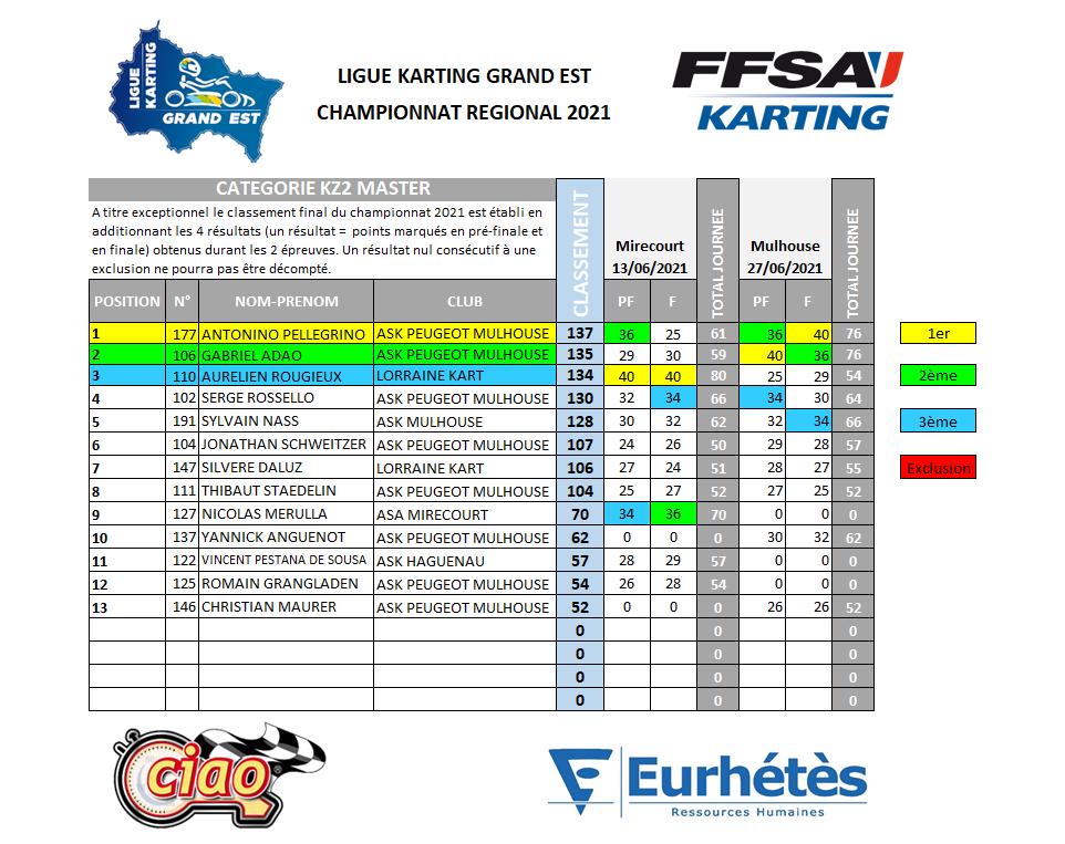2021 LKGE Classement KZ2 Master.png