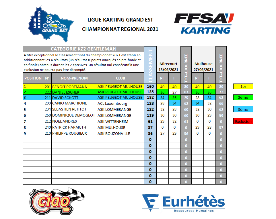 2021 LKGE Classement KZ2 Gent.png