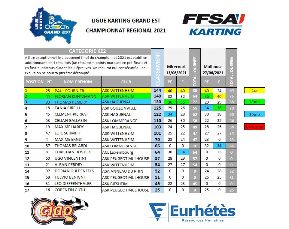 2021 LKGE Classement KZ2.png