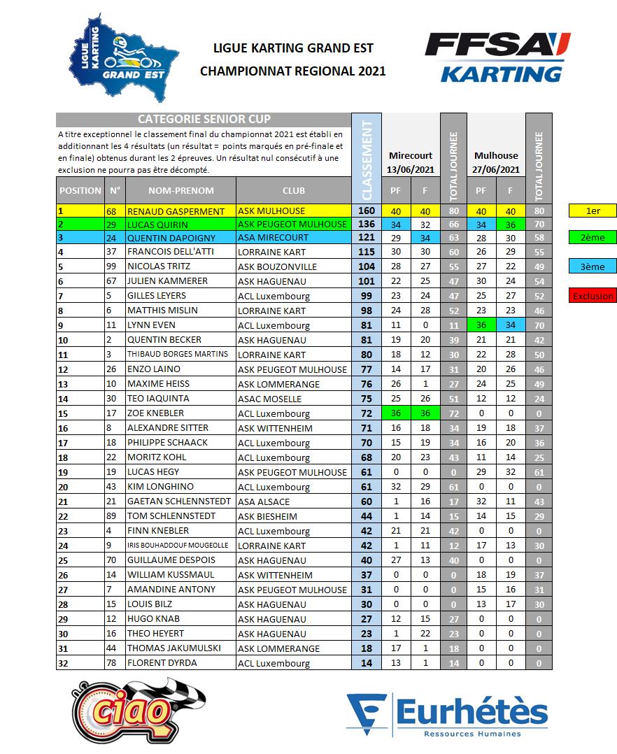 LKGE 2021 Résultats Senior Cup.png