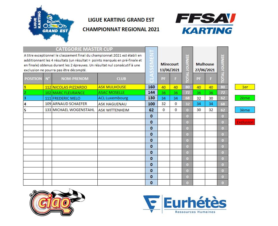 LKGE 2021 Résultats Master Cup.png