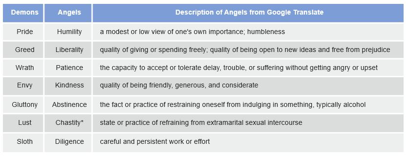Description of Angels