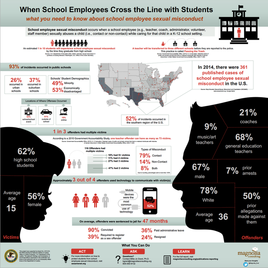 Characteristics of School Employee Sexual Misconduct