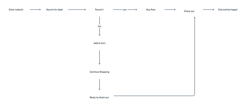 Check out user flow.png