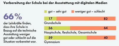 Statistik_deutsches-Schulportal.PNG