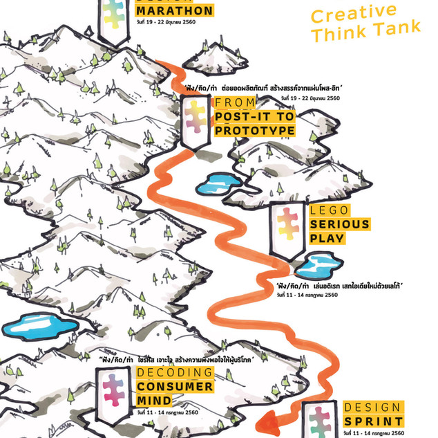 Creative Thinking Tank