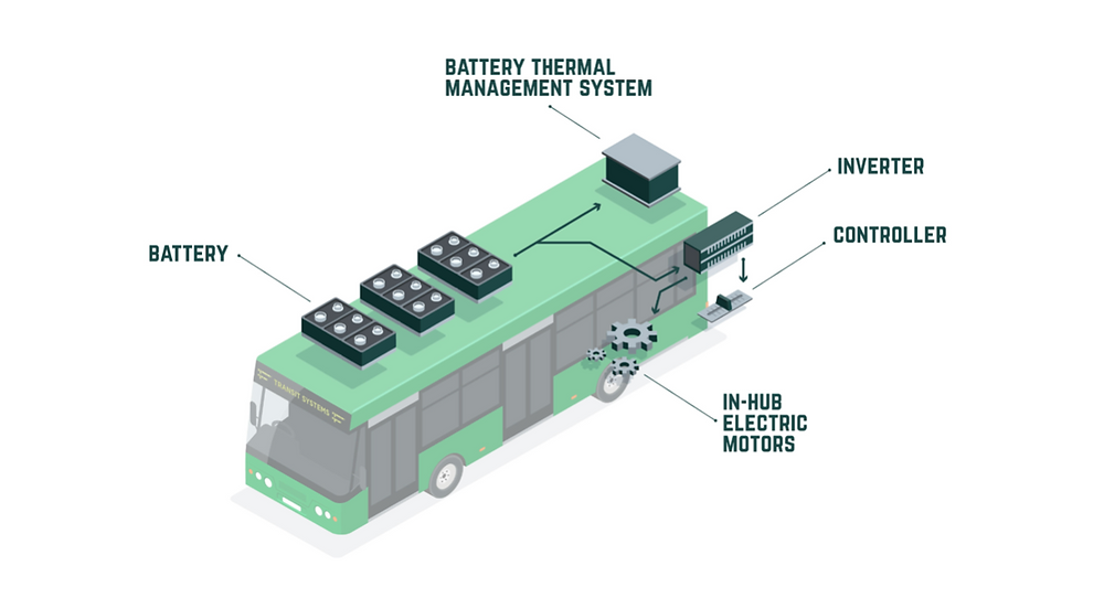 https://www.transitsystems.com.au/electric-buses