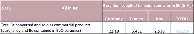 beryllium-supplied-2011.png