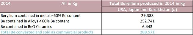 beryllium-production-2014.png
