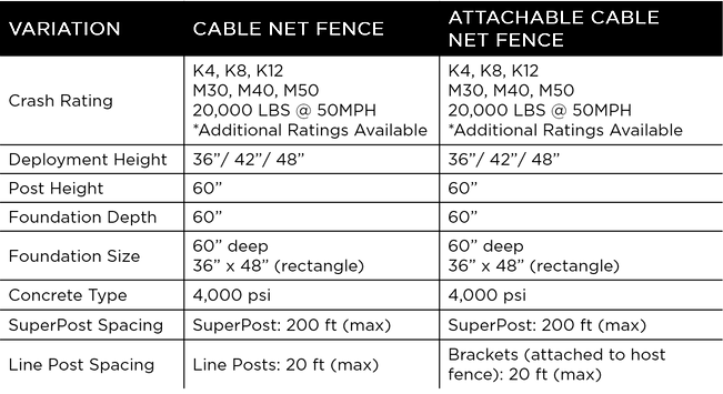 Cable Net Fence - Technical Data - Innov